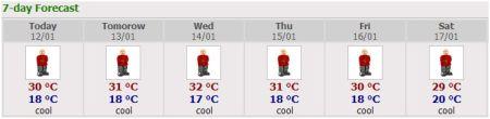 meteorologi-bkk-forcast